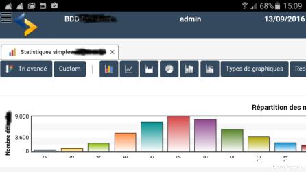 Développement agile avec Responsive Design (Compatible avec l'ensemble des mobiles et tablettes )