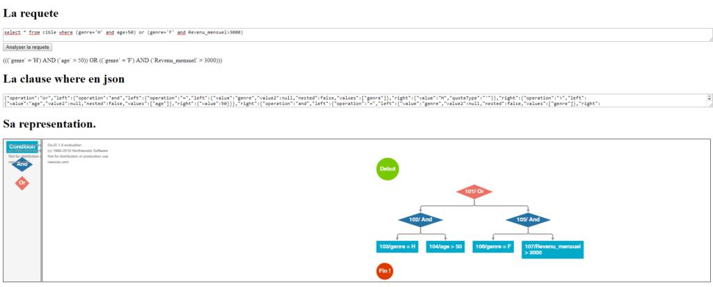 Interface graphique GoJs de création d'une requête SQL